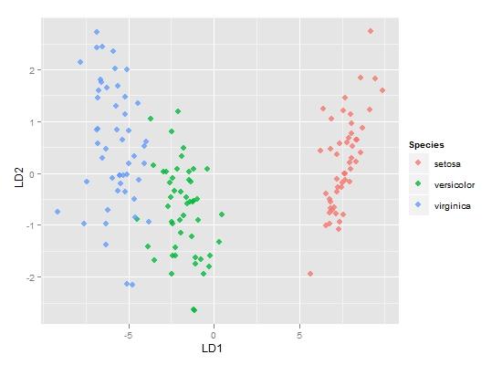 R语言多元分析系列之四:判别分析