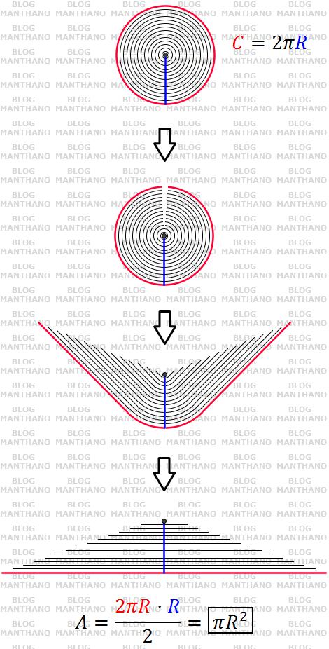 Prova sem palavras: a área do círculo é πR²