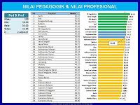 Inilah Hasil Nilai UKG 2015 Semua Provinsi Lengkap