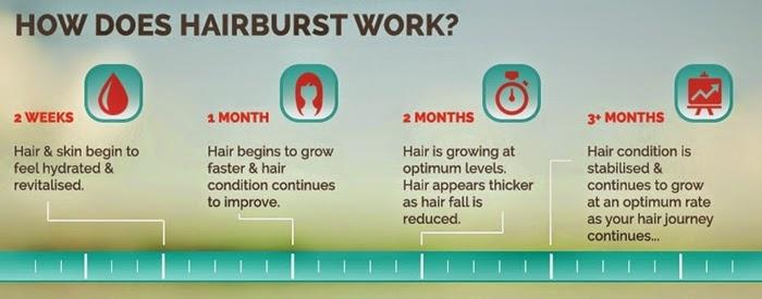 come funziona hairburst per crescita capelli