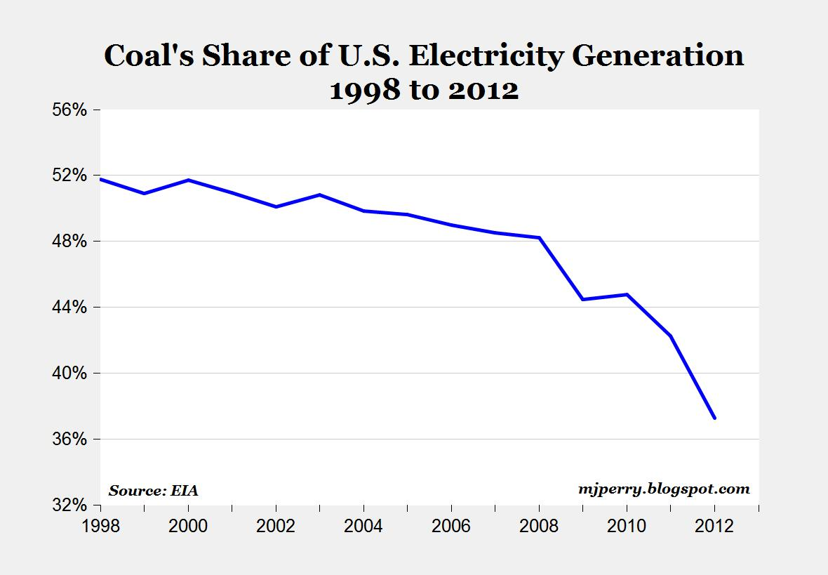 Carpe Diem Shale Gas Boom Helps To Slash Co2 Emissions As Well Diagram Of How Consumers Energy Generates Electricity From Coal The Chart Above Shows Significant Reduction In Coals Share Total Us Generation Especially Over Last Four Years Based On Most