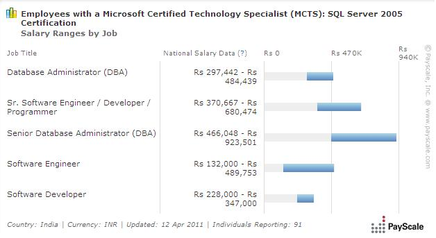 SQL Developer Salary India PayScale 9669605 - neutralizeall.info