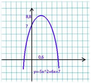Изобразите схематически график функции y x 2 1