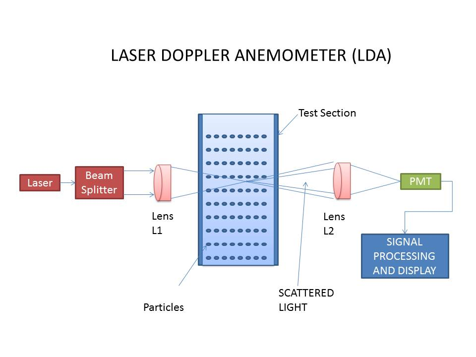 Instrumentation and Control Engineering: Laser Doppler anemometer