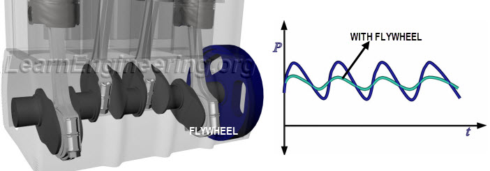 power flow in automobile