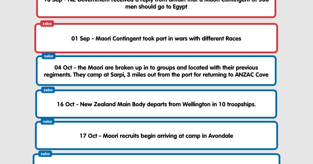 Zeba : Maori Battalion - Timeline