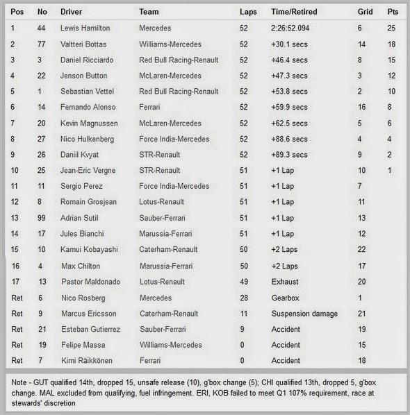 Hasil Race F1 Silverstone Inggris 2014