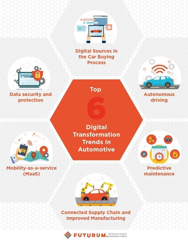 6 Digital transformation trends in automotive industry - #industry4