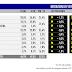 Sondaggio Tecnè per TgCom24: il Pd di Renzi guadagna 1 punto percentuale