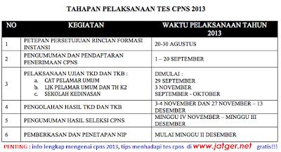 jadwal tes cpns 2013