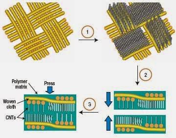 vat-lieu-polymer-composite material