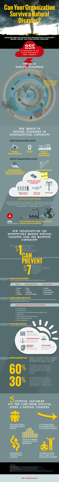 CAN YOUR ORGANIZATION SURVIVE A NATURAL DISASTER?