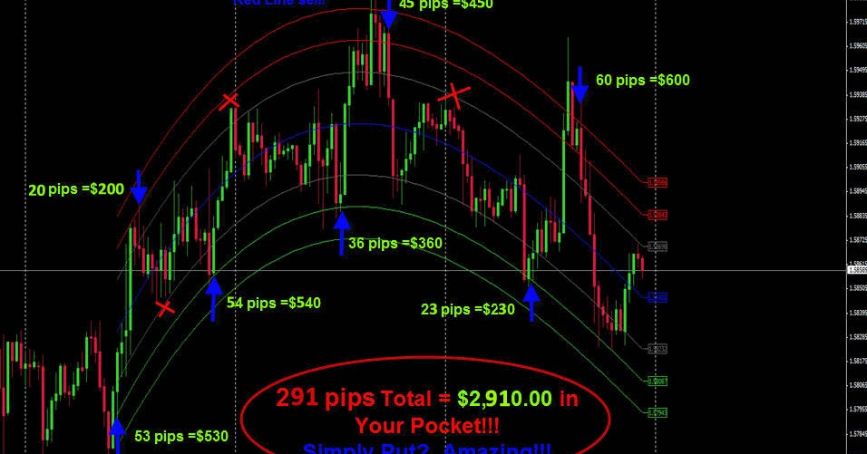 Best forex trading system 2015