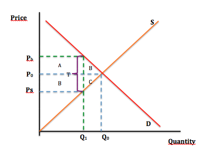 how is elasticity related to the revenue from a sales tax How is elasticity related to the revenue from a sales tax if demand or supply are inelastic, raising taxes will increase tax revenue paid by producers and consumers but if supply and demand are elastic, supply and demand will shift left, causing a decrease in tax revenue overall.