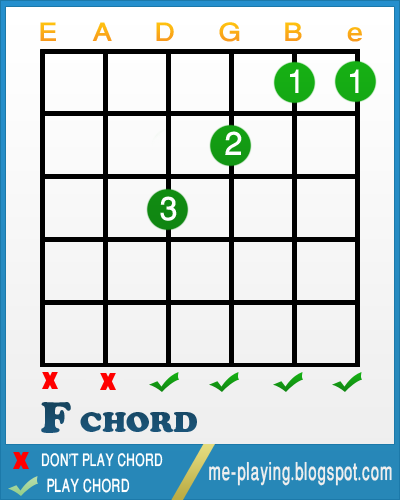 Guitar Open chords ( KEY OF C ) chart ~ everything you need to play guitar , tabs , chords ...
