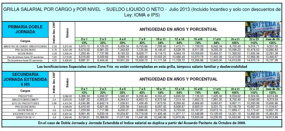 Aumento Docente 2016 Grilla Salarial 2016   MEJOR CONJUNTO DE FRASES