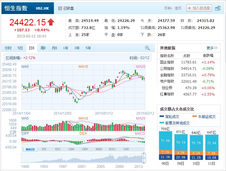 中国株コバンザメ投資 香港ハンセン指数20150212