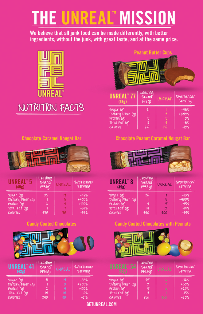 Nutrition Information about UNREAL Candy