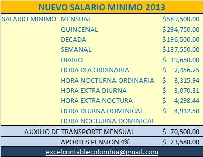 recuento de los aumentos del salario minimo en salario minimo subira