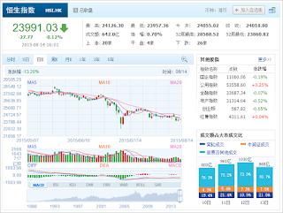 中国株コバンザメ投資 香港ハンセン指数20150814