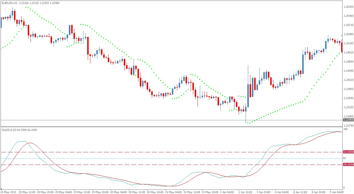 Forex reverse martingale