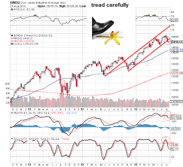 Dow Weekly Update