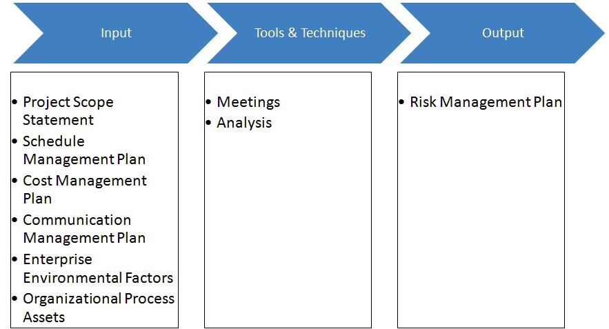 Become A Certified Project Manager: Chapter 50: Planning Risk