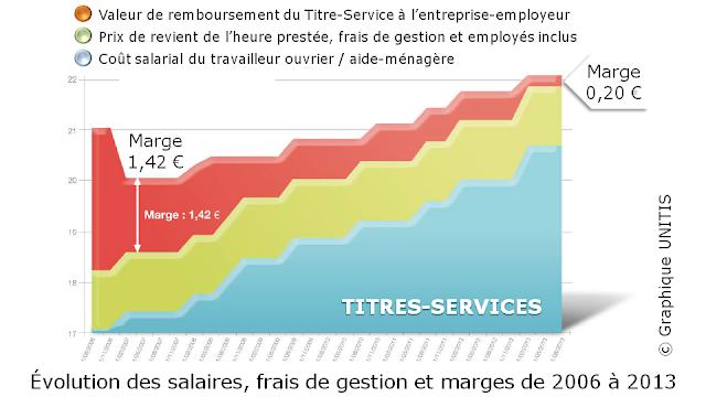 TITRES-SERVICES - Evolution des coûts salariaux, frais de gestion et marges des entreprises-employeurs de 2006 à 2013 - Bruxelles-Bruxellons