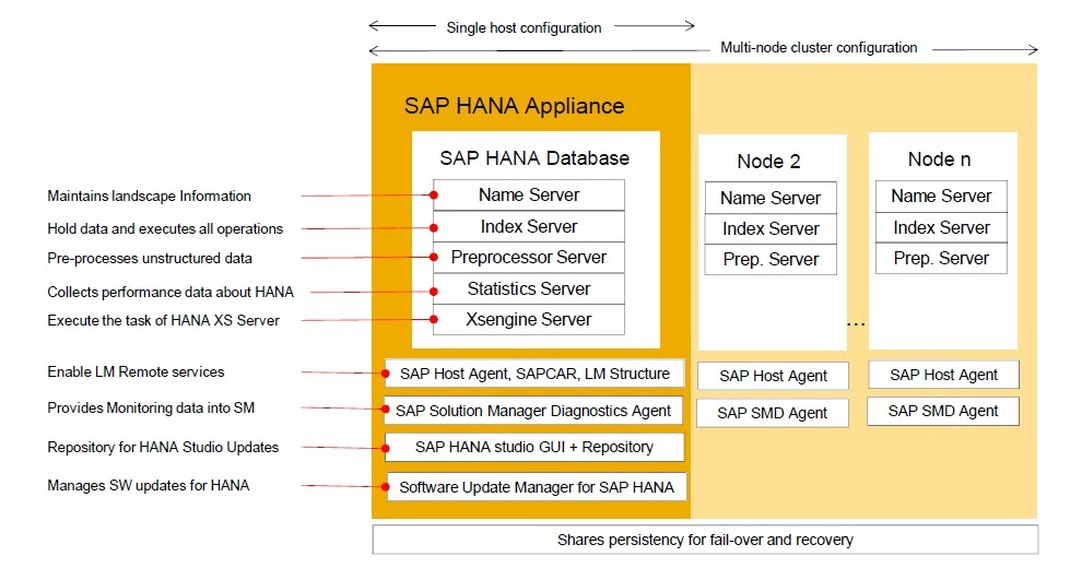 Autodidact What Is Sap Hana