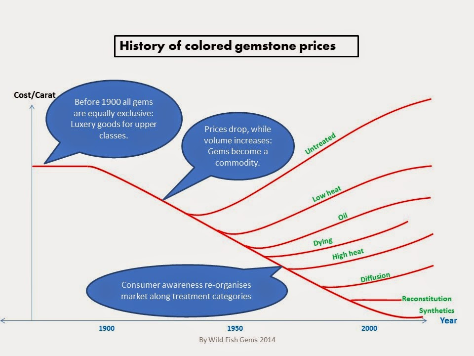 Market price graph