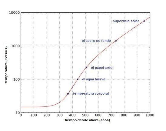 Formulas Para Convertir Las Temperaturas De Una Escala A Otra