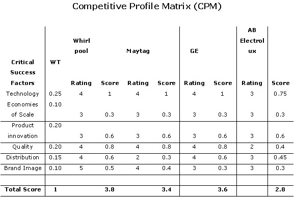 competitive analysis template excel .