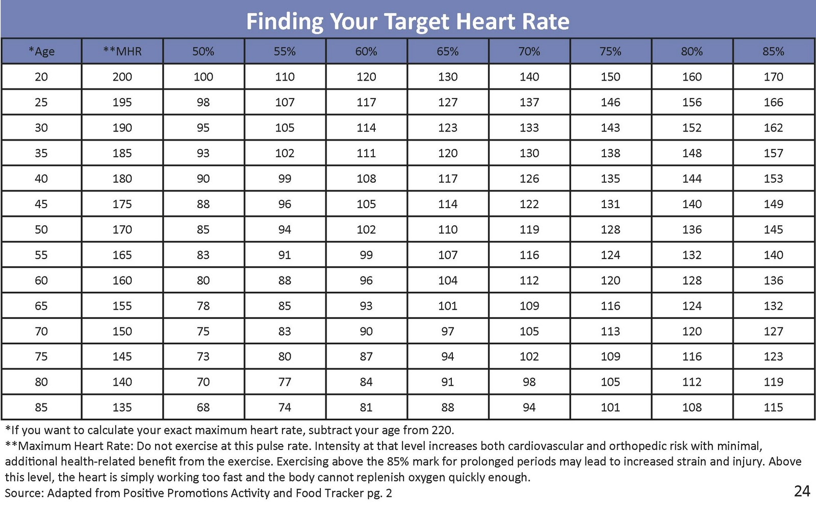 resting heart rate chart uk: Normal heart rate for women chart image collections free any