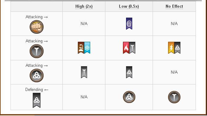Tổng hợp về Damage và Attack các skill của các loại Pure Dragon trong game Dragon City 16