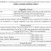 Kribhco Surat Recruitment 2015 For Junior Accounts Assistant Grade-I | www.kribhco.net