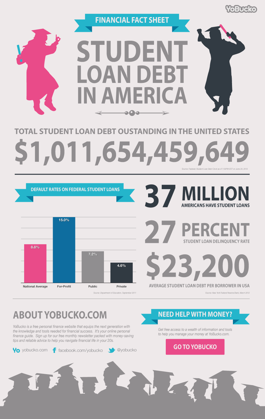 student loan debt 2 essay Student loan debt today approaches $1 trillion dollars,  should student loan debt be forgiven  just send your request for getting no plagiarism essay https:.