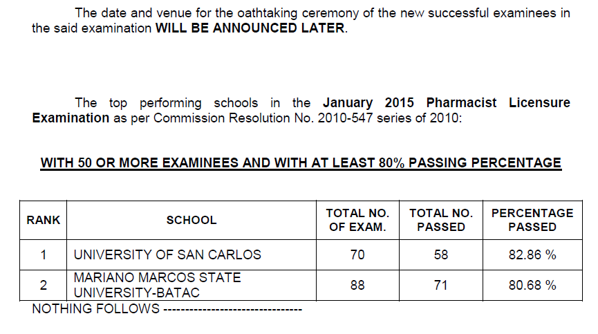 Top performing schools, performance of schools Pharmacist board exam January 2015