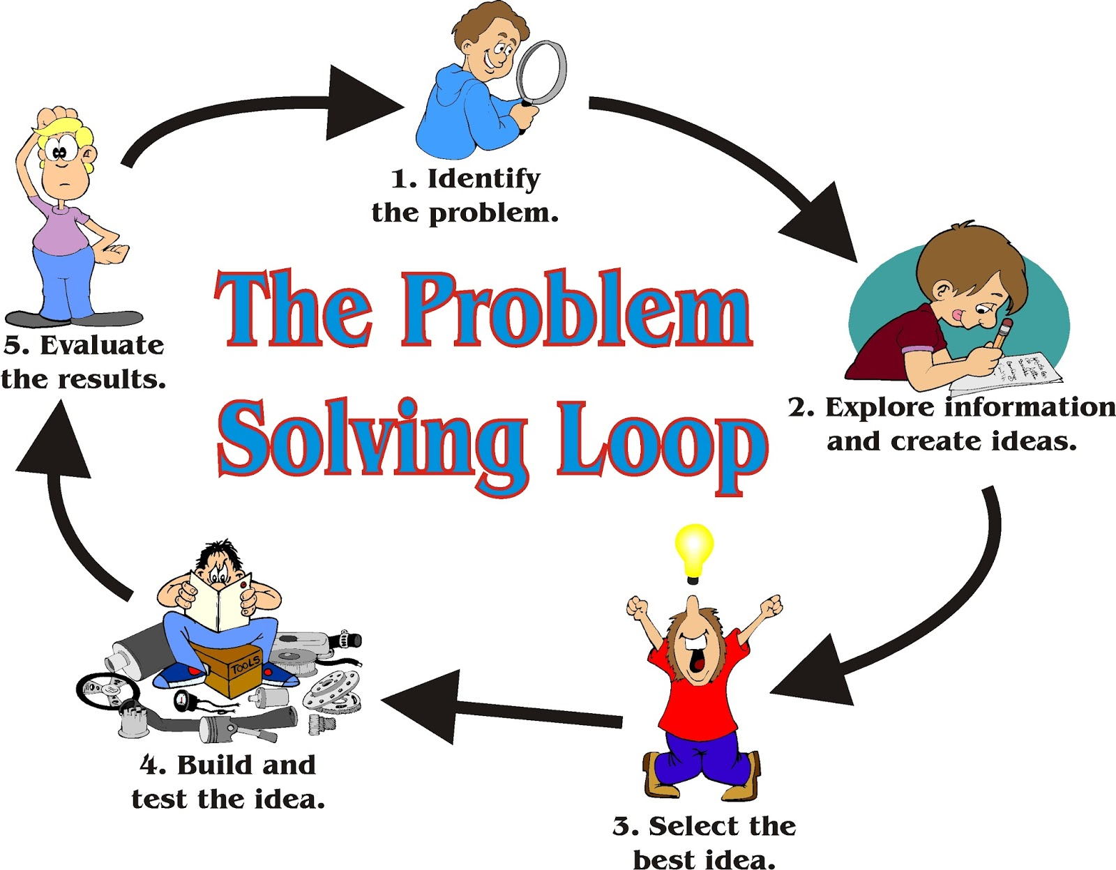 how to solve the programming problem programopedia how to solve the programming problem