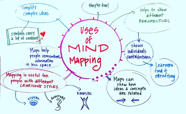 agilityteaching toolkit passing mind map