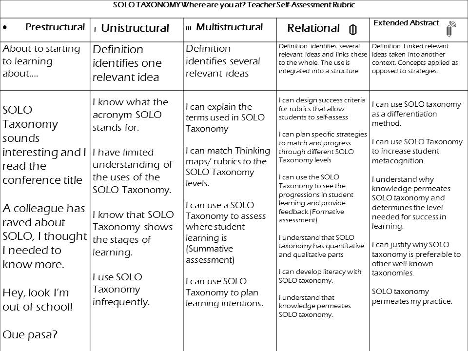 rubric essay solo Solo lines is a type of choral reading where individuals read specific lines in appropriate places throughout the group activity introducing self essay rubric.