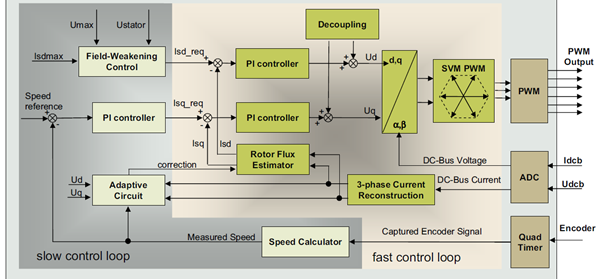 electrical  electronic engineering forum vector controlled  phase induction machine