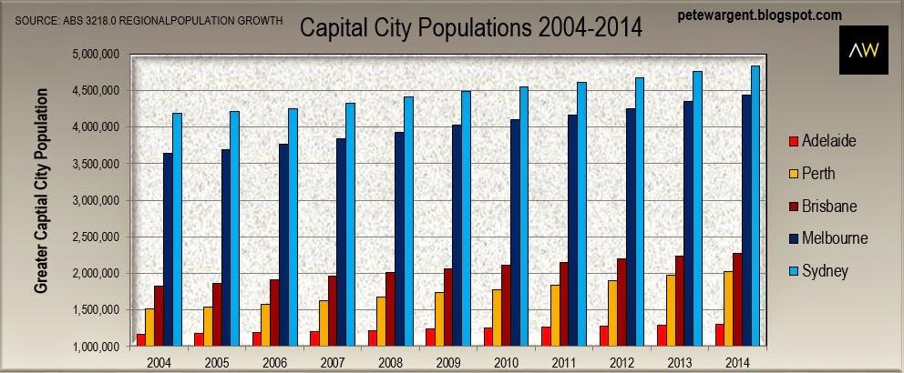 Capital cities roar ahead