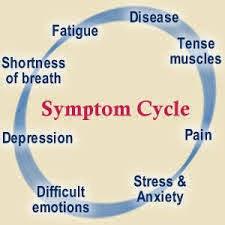 sleeping disorder symptom cycle
