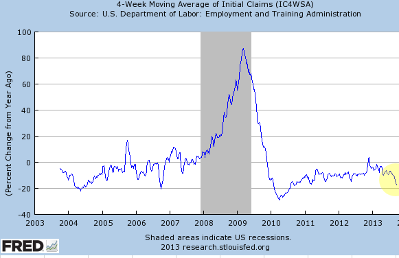 Additional confirmation of flawed jobless claims reports – Sober Look