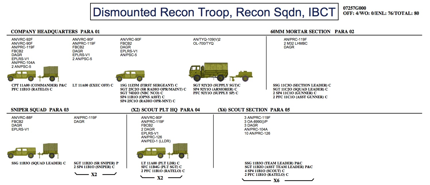 Us Army Org Charts W Equipment Illustrations