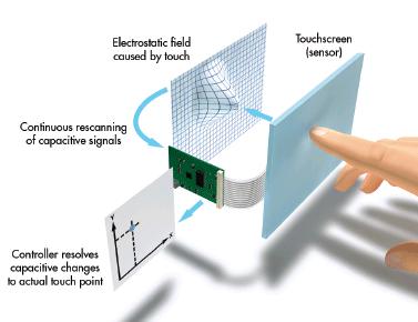 Capacitive Screen Tech