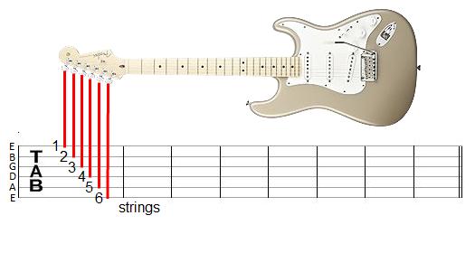 Belajar Melodi dengan Membaca tabulasi gitar | KUNCI GITAR LIRIK LAGU