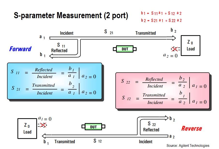 Vector Network Analyzer S Parameter : S parameter formats in vector network analyzers rf page