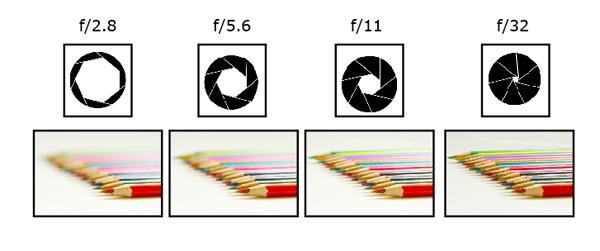 bistrastoimenovaphotography lesson 2 get moving part 1 aperture : aperture diagram - findchart.co