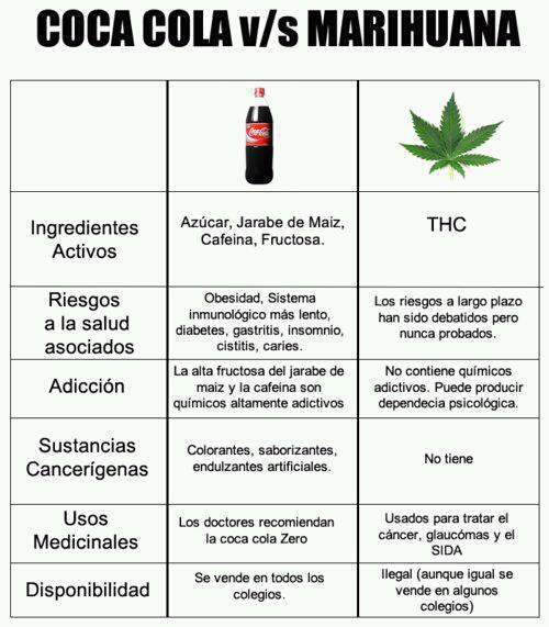 Marihuana vs Coca Cola